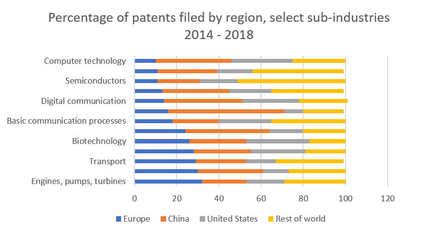 Percentage of patents filed by region, select sub-industries 2014-2018