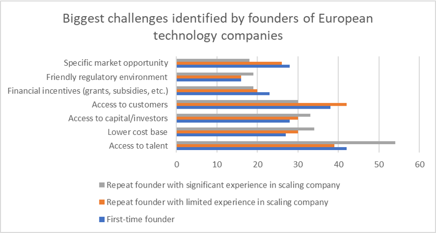 Biggest challenges identified by founders of european technology companies